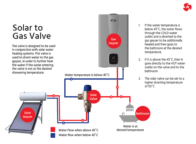 Solar to Gas Valve